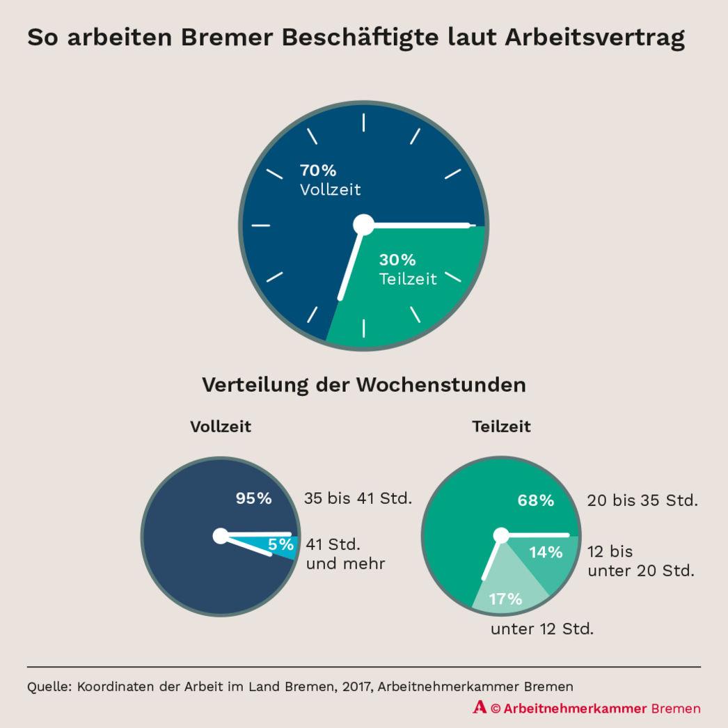 Arbeitszeit Arbeitnehmerkammer Bremen